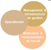 3 aspects de l'excellence